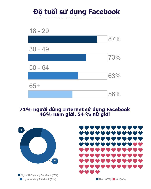 2. Chú ý đến đối tượng trong Faceboọk của mình để nhận được sự đồng tình từ họ