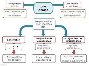 Câu phức trong tiếng Pháp