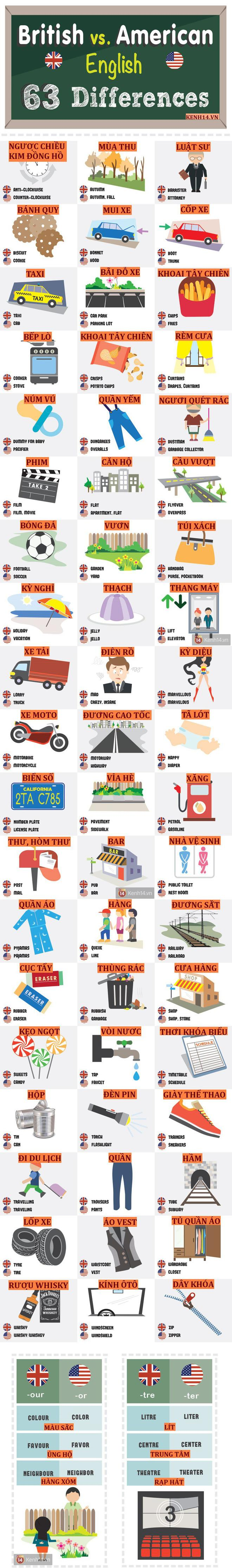 Dưới đây là bảng tổng kết 1 số từ khác nhau trong tiếng Anh-Anh và Anh-Mỹ thông dụng nhất mà chúng ta hay gặp phải trong giao tiếp hàng ngày.