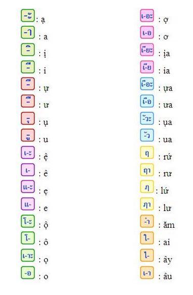 Cách đọc nguyên âm tiếng Thái