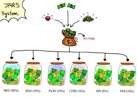 Phương pháp quản lý tiền bạc cá nhân JARS