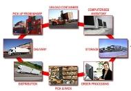Vai trò và lợi ích của Logistics đối với hoạt động sản xuất kinh doanh.